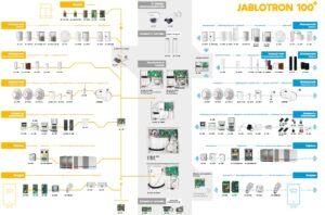 Наша компания стала официальным Партнером компании JABLOTRON.